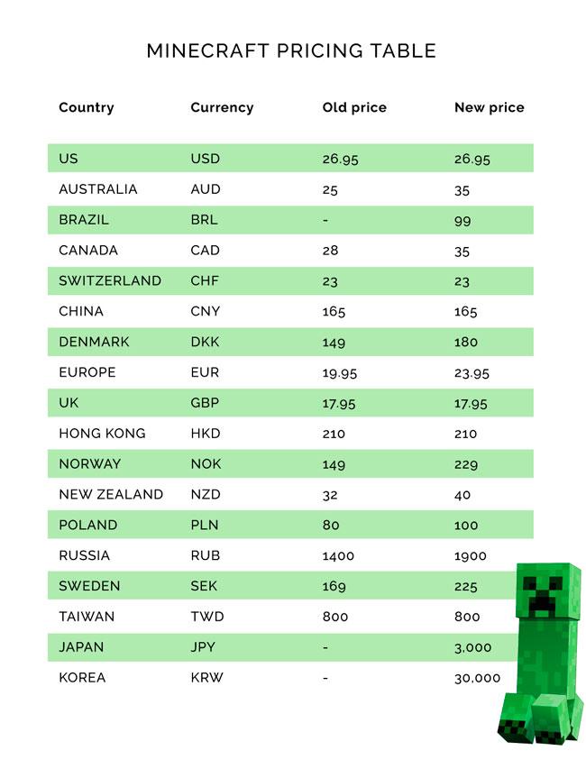 imagen con un listado de precios, antes y después de aplicar el ajuste al valor del dólar americano.
