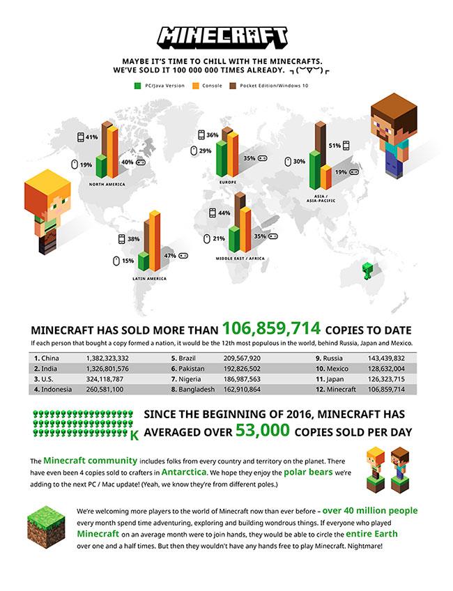 En esta infografía de Minecraft se muestra las propociones de ventas de Minecraft en varias plataformas, así como varios datos sobre sus ventas actuales.
