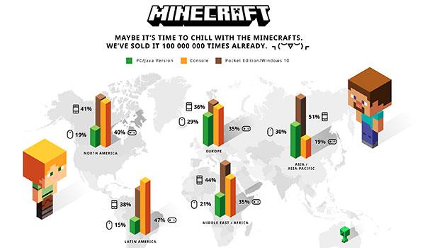 Minecraft supera los 100 millones de copias vendidas y ofrece detalles sobre ventas actuales.