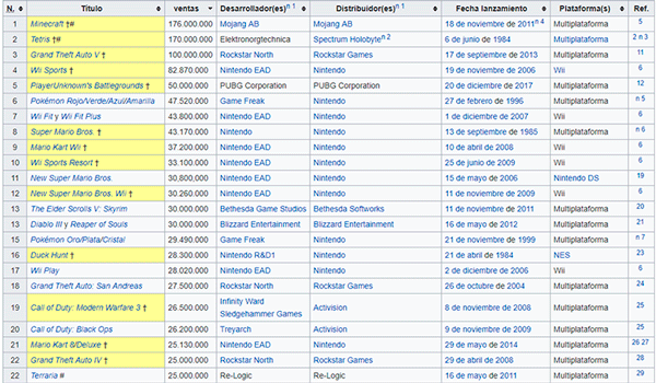 Captura de pantalla del ranking donde podemos ver cómo Minecraft se ha convertido en el videojuego más vendido de toda la historia de los videojuegos.
