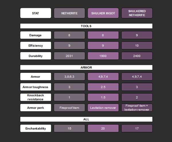 Imagen donde podemos ver una comparativa con las diversas armas, herramientas y armaduras que podremos fabricar con el mod Shulkered 1.16.3, 1.16.4 y 1.16.5.